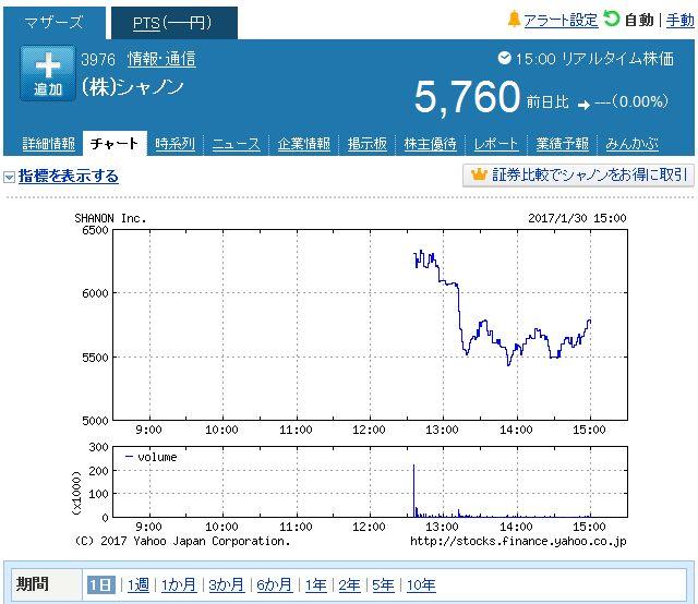シャノン初値6310円公開価格4.2倍