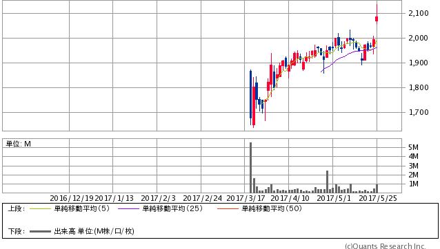 マクロミル株価チャート2017年5月25日