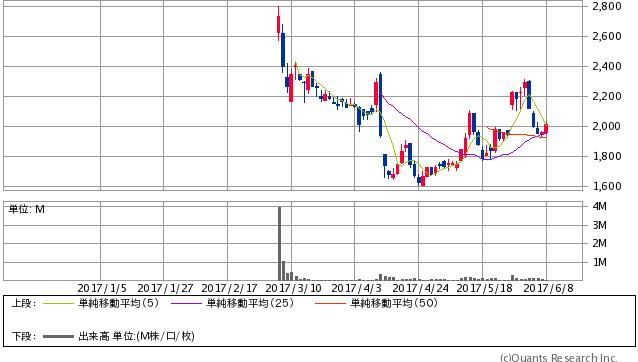 ロコンド株価チャート2017年6月8日