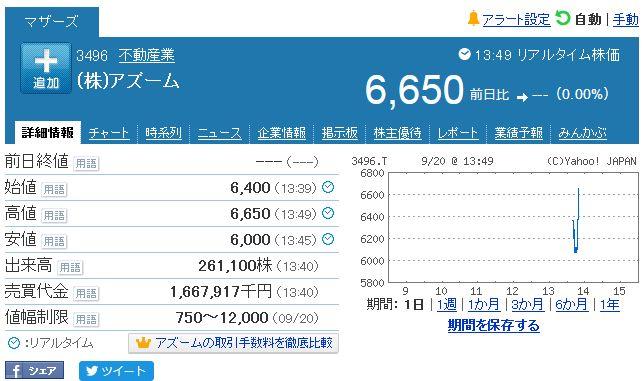 アズーム株価チャート
